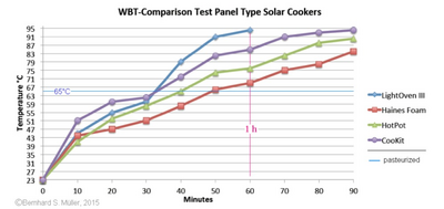 WBT-Comparison Test, 3-4-15
