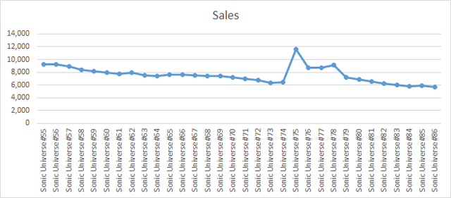 File:SU Sales.png