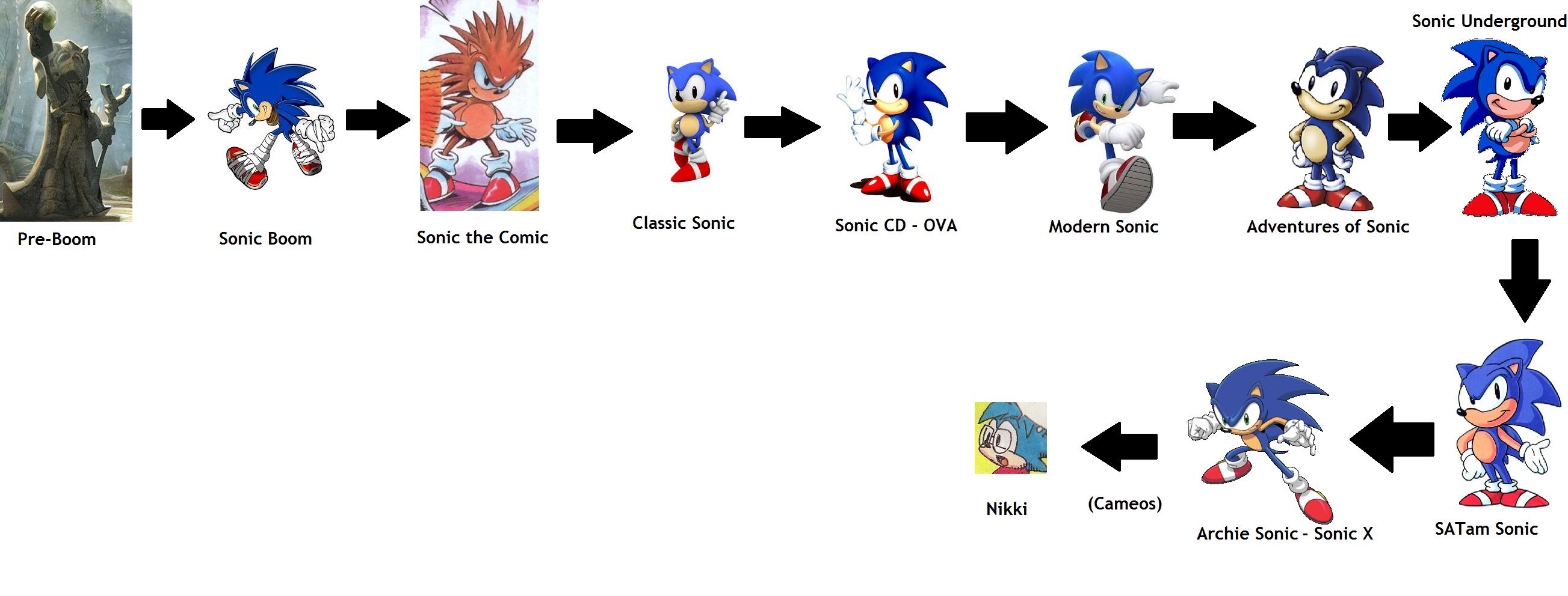 Pre-modern Sonic Sonic Timeline by Animer6031 on DeviantArt