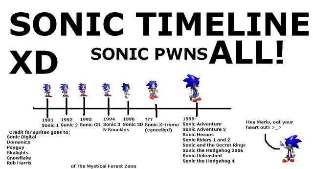 File:Sonic timeline.png