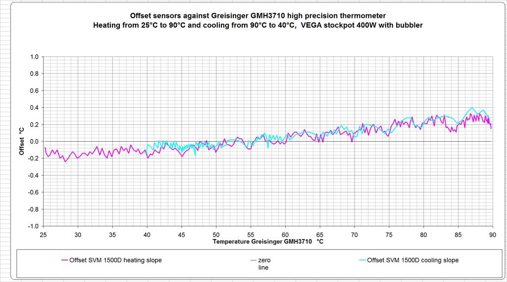 1500D-sensor-against-GMH3710