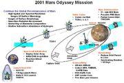 Odyssey summary br