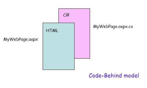 File:Code behind model.jpg