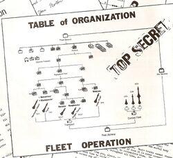 St(1976)-terranfederation-organization