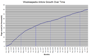 WikiGrowthOverTime