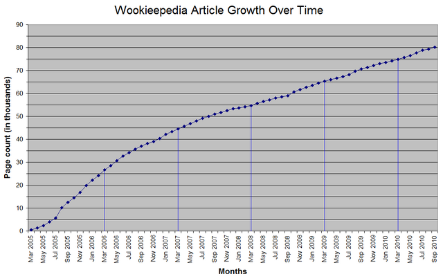 File:WikiGrowthOverTime.png