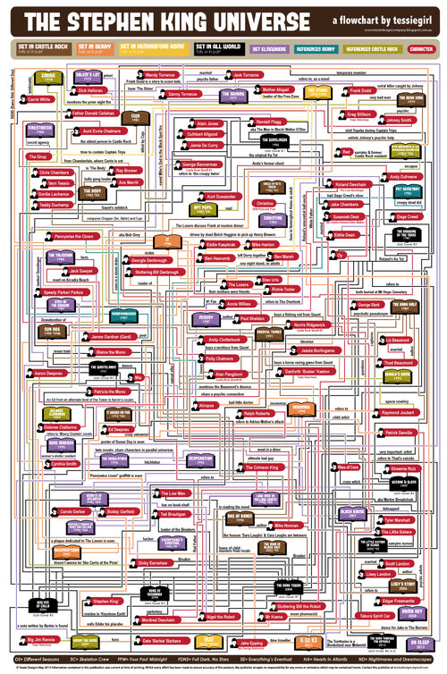 Stephen-King-Flowchart-FINAL