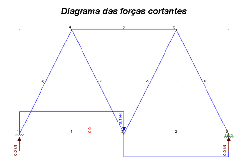 Diagrama das forças cortantes