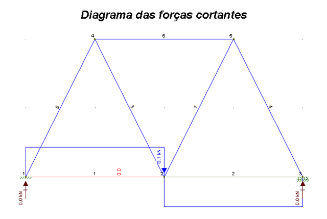 File:Diagrama das forças cortantes.png