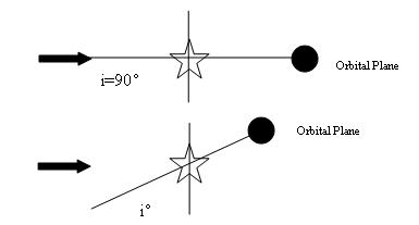 Orbital inclination