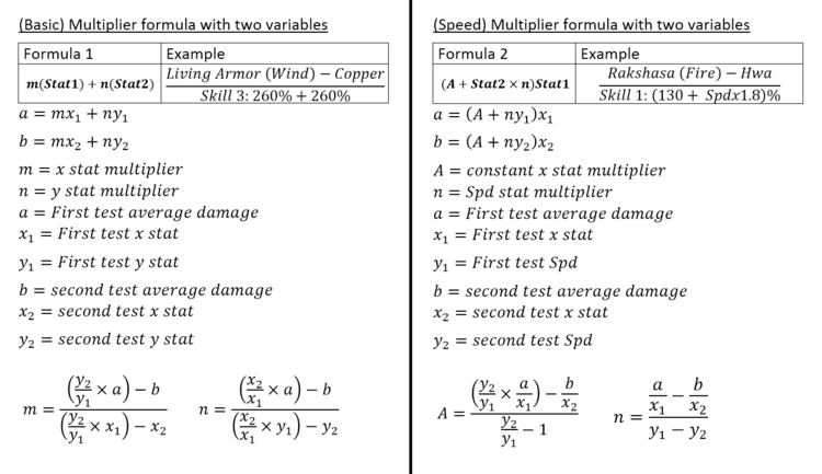 Advanced Multiplier calculations