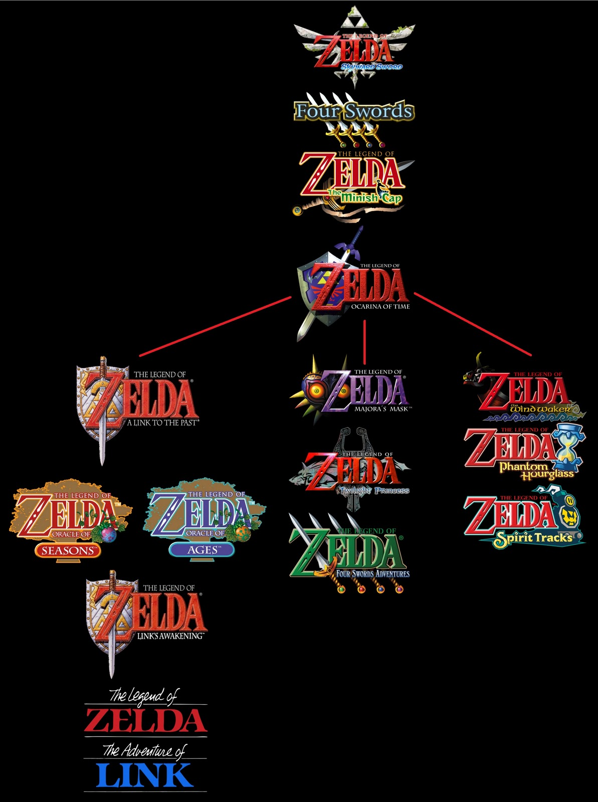 list of the legend of zelda media - wikipedia