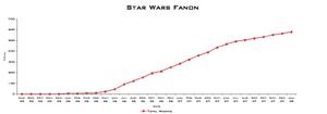 Image-SWF wikian growth