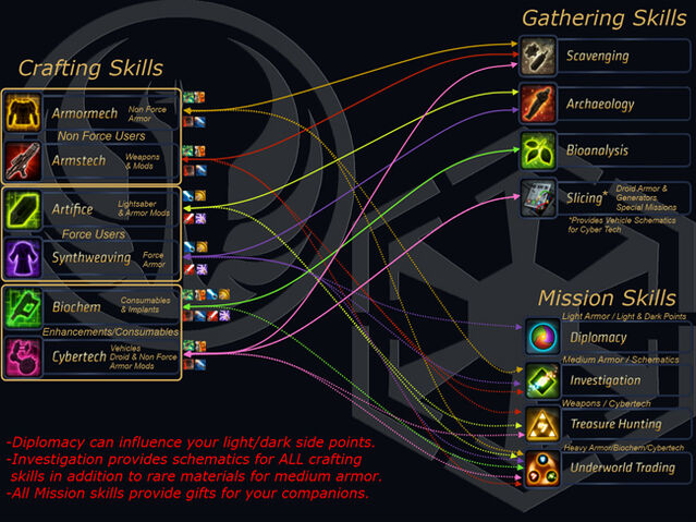 File:Swtor-crafting-chart.jpg