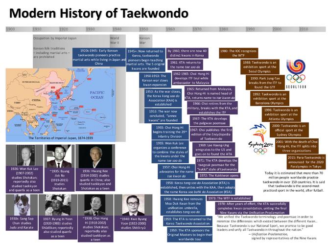 Modern History of Taekwondo