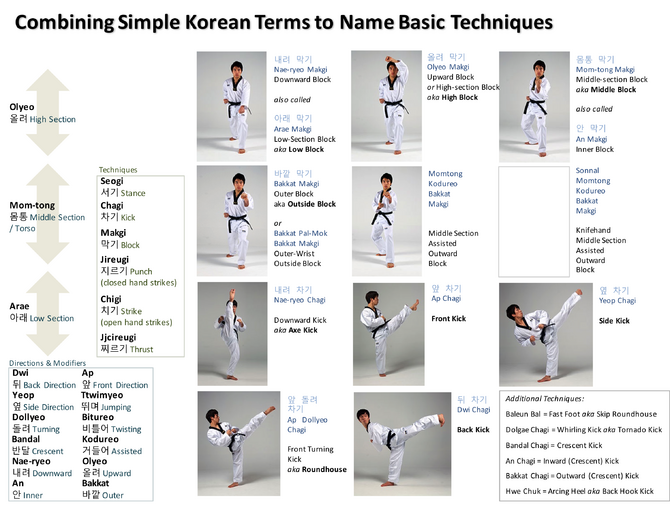 Combining Simple Korean Terms to Name Basic Techniques