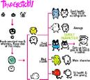 Tamagotchi Growth Chart