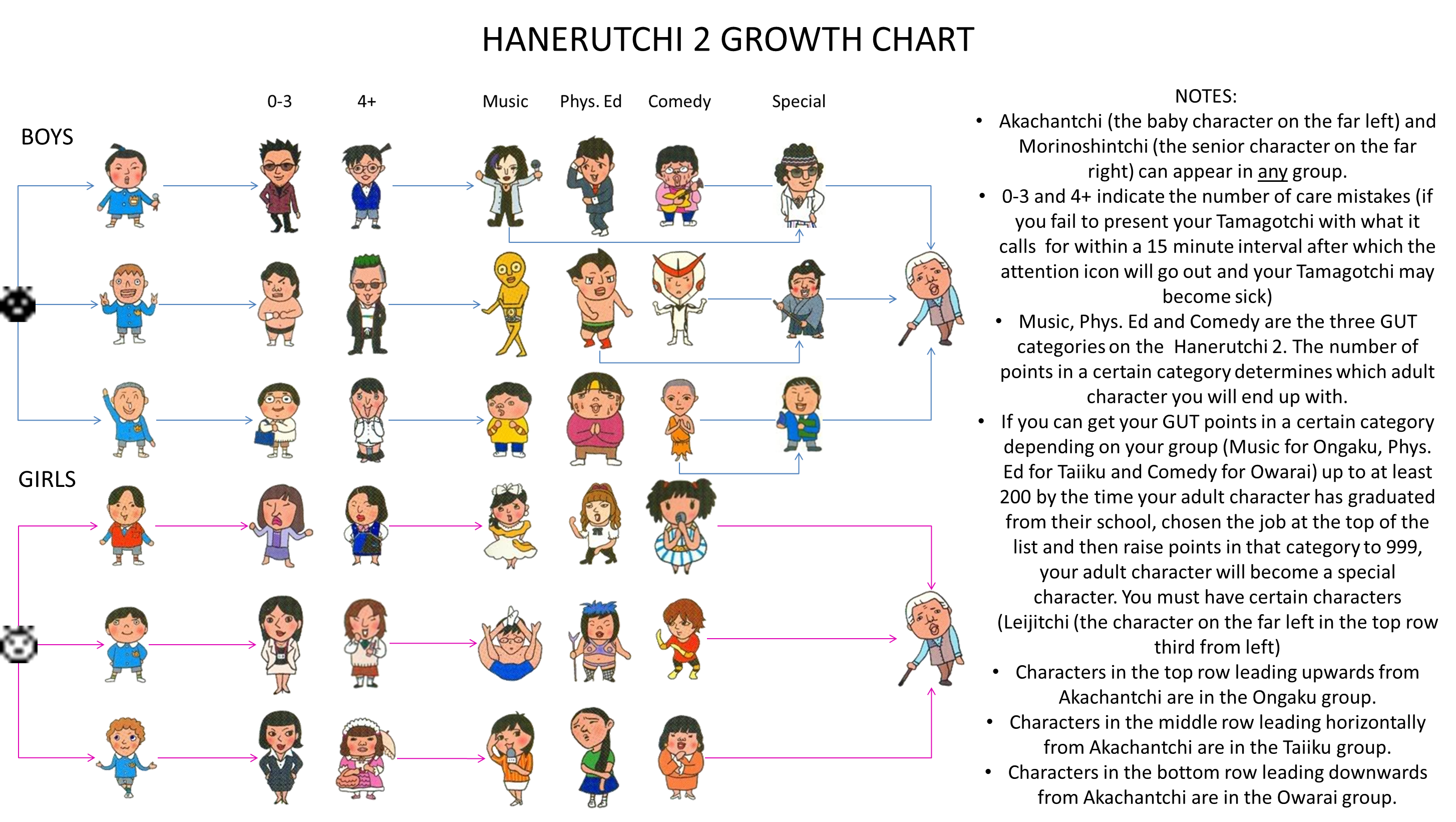 Hanerutchi 2 growth chart whats on your mind tamatalk click here for a sprite only chart geenschuldenfo Choice Image