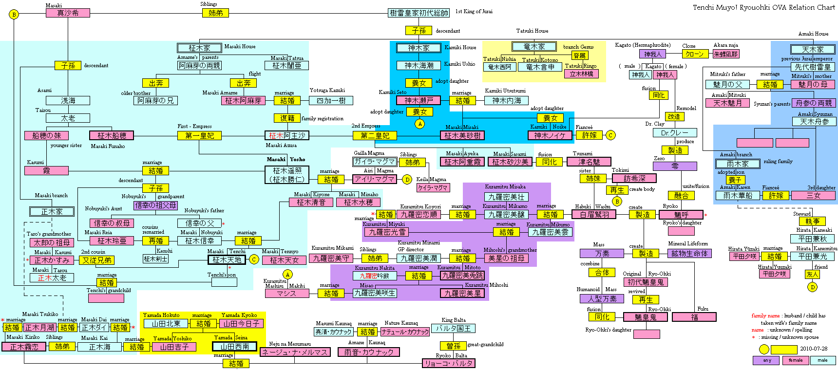 Character relationship chart template