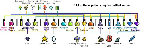 Potion Flowchart