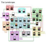 Landscape Character Chart