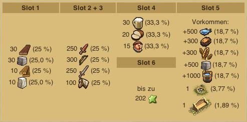 Bounty hunter rewards