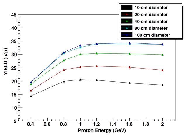 File:Bungau n yield p energy.jpg