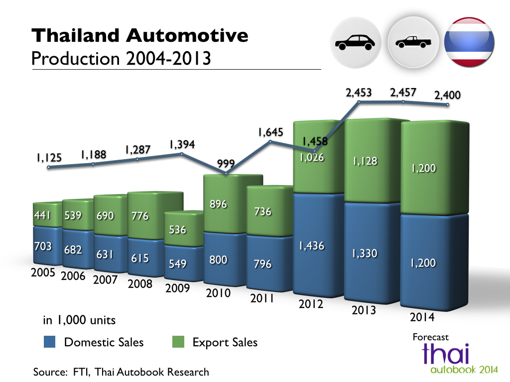 automotive industries in thailand Thailand's fishing industry employs more than 300,000 persons in 1985, thailand designated 25 percent of its land area for forest protection and 15 percent for timber production thailand is the asean leader in automotive production and sales.