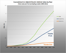 Cumulative US HEV Sales by year 1999 2009.png
