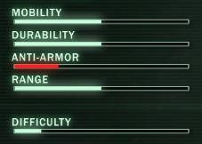 Soldier Ratings