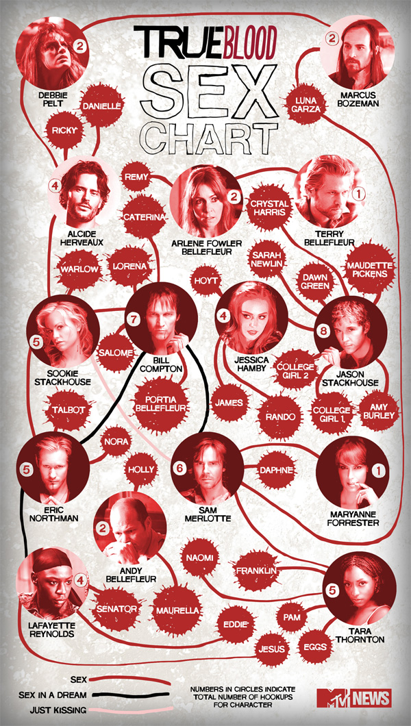 Relationships | True Blood Wiki | Fandom powered by Wikia Werewolf