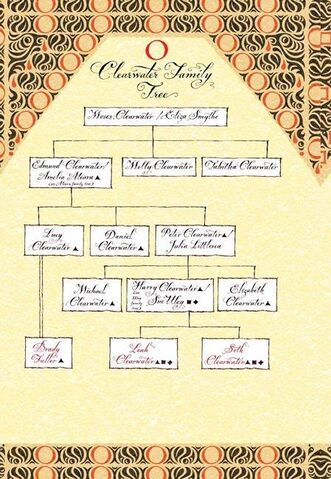 File:Clearwater family tree.jpg