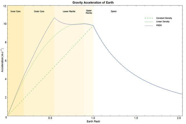 File:EarthGravityPREM.jpg