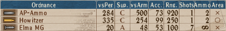 U-AP T1-10 - Stats