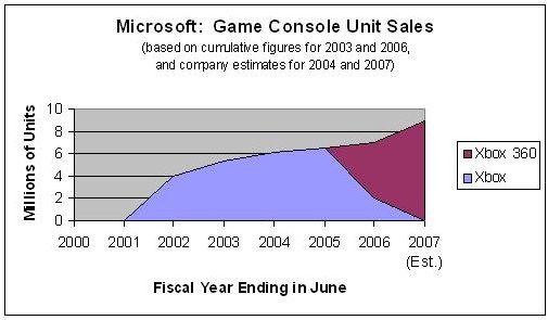 File:MicrosoftGameConsolesUnitSales.jpg