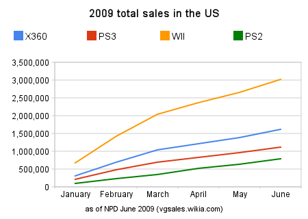 File:NPD 2009 total sales in the us.png