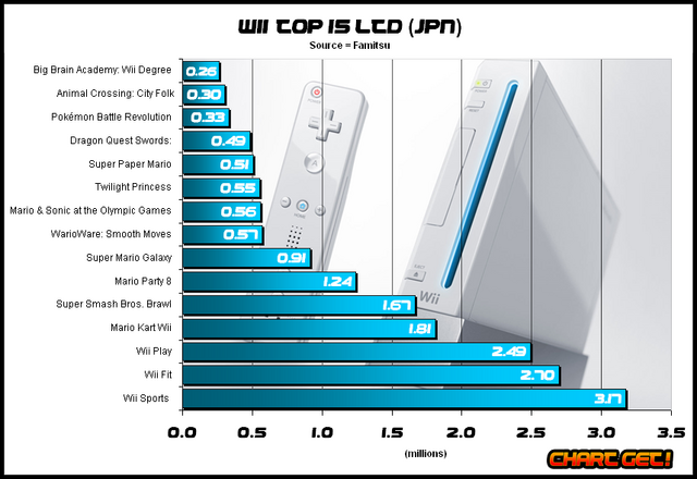File:Wii-top-15 jpn nov 2008.png