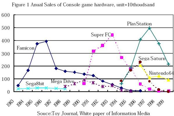 File:Japan Game console sales.jpg
