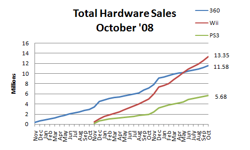 File:Hardware sales oct 08.png
