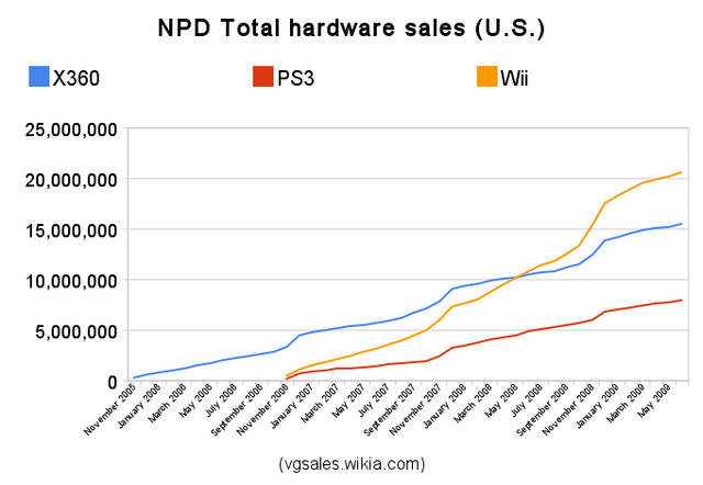 File:Npd total hardware sales.png