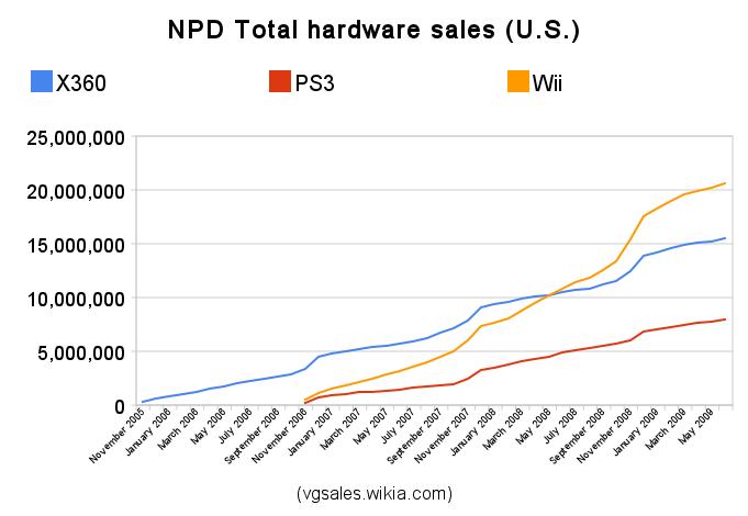 Npd Seventh Generation Video Game Sales Wiki Fandom