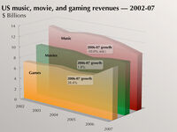 Industry comparisons