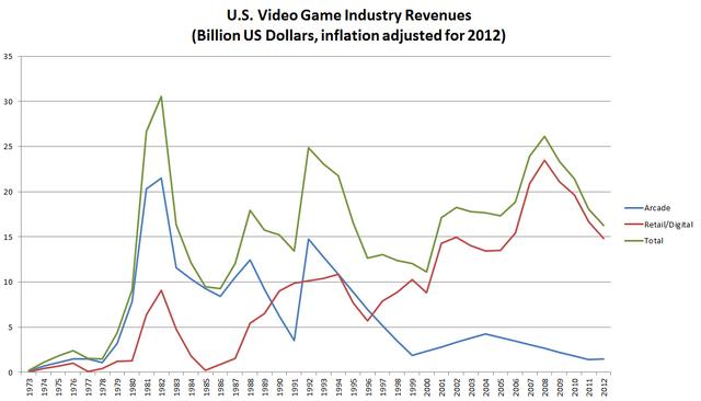 File:US Inflation-Adjusted Revenues 1973-2011.png