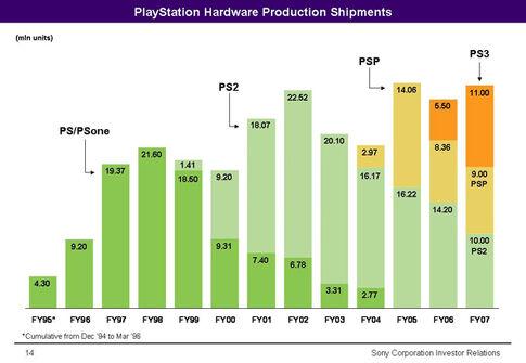 Sony consoles shipments