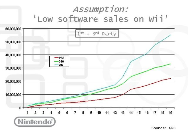File:Nintendosales 1st and 3rd party.jpg