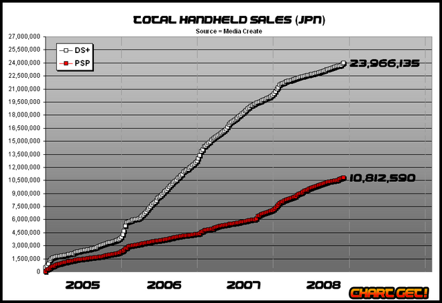 File:JPN handheld sales.png
