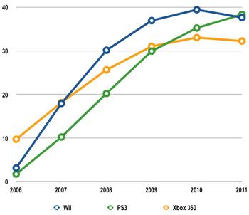 Isuppli consoles feb 2008 line