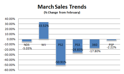Sales-trends-march-08