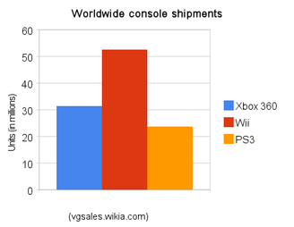 Console hardware sales (shipped)
