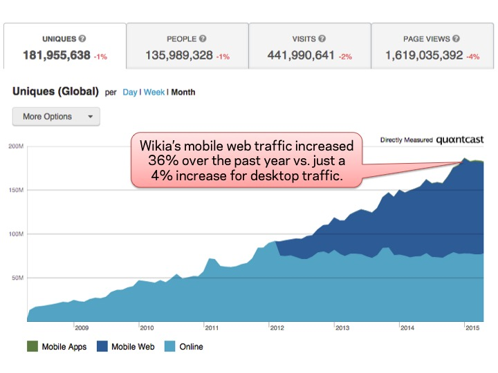 Wikia mobile traffic growth